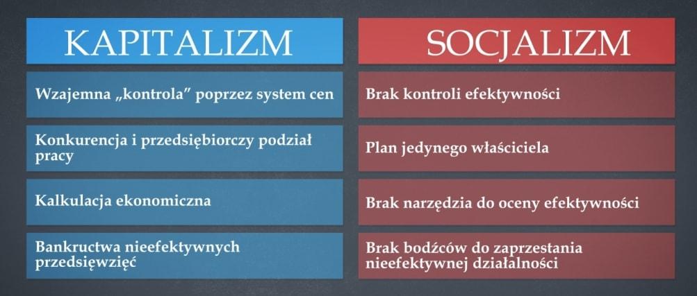 Kpitalizm vs socjalizm