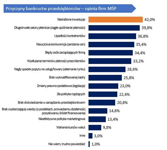Przyczyny bankructw firm w Polsce